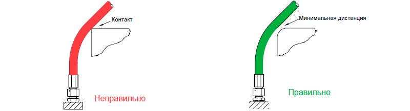 Наружные элементы могут повредить рукав. Необходимо предупредить механический контакт и трение рукавов о другие детали или друг о друга. Для этого соблюдайте правильное положение рукава при сборке и фиксации. Если необходимо, защитите рукава пластиковой защитой, детали с острыми краями должны быть закрыты или удалены.