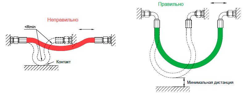 Если система включает движущиеся элементы, длина рукава должна быть рассчитана таким образом, чтобы при изгибе не превышался минимальный радиус изгиба и отсутствовало провисание рукава.
