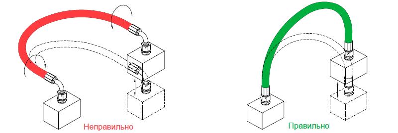 При наличии движущихся элементов, когда рукав растягивается и изгибается в одной плоскости, избегайте его скручивания. Это достигается правильной сборкой, подбором размера фитинга.